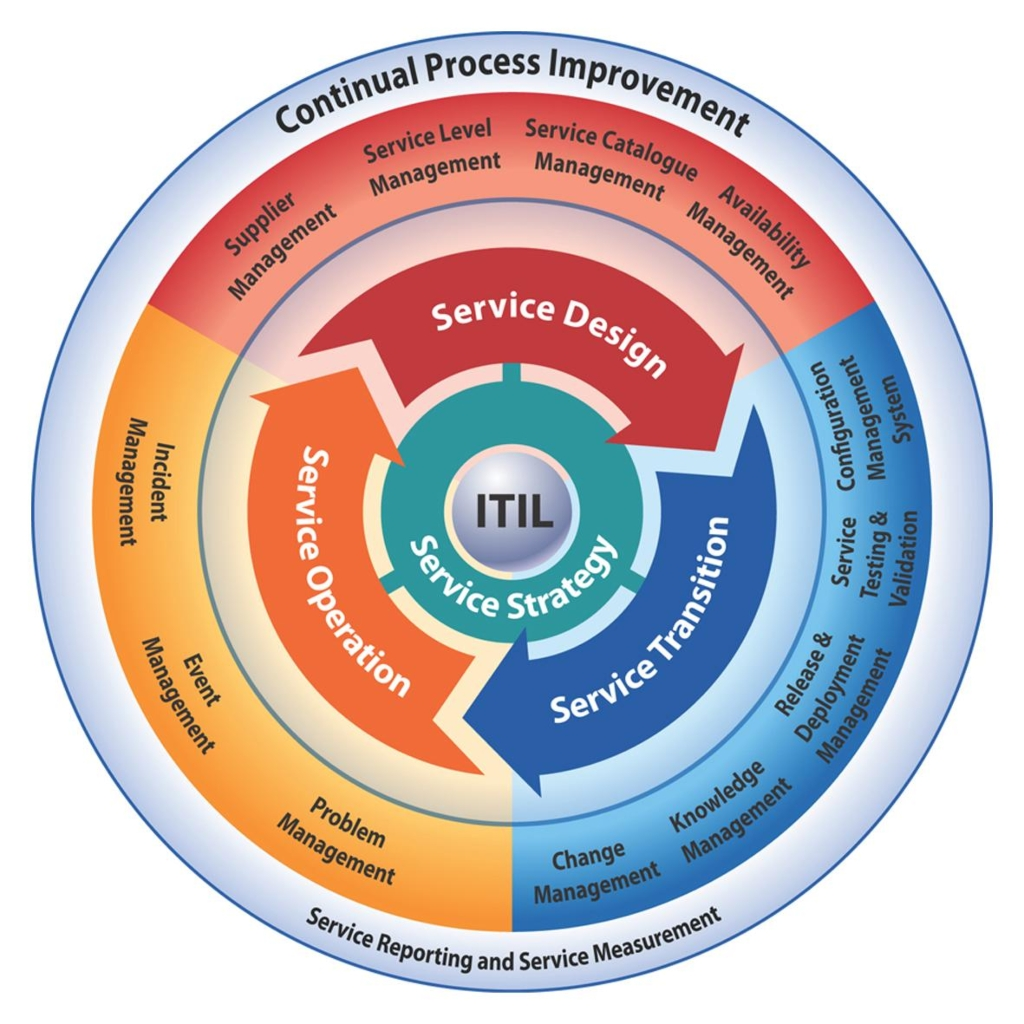ITIL ITnaute