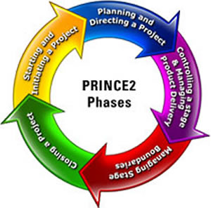 prince2-phases roue